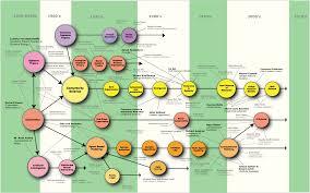 Εικόνα  δομής προσαρμοστικών συστημάτων