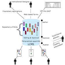 Εικόνα συστήματος διαχείρισης περιεχομένου - μάθησης
